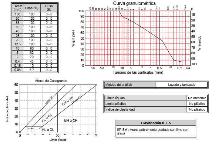 Informe Geotecnico Vivienda Unifamiliar Datos Estudio 2 Geobiental Melilla