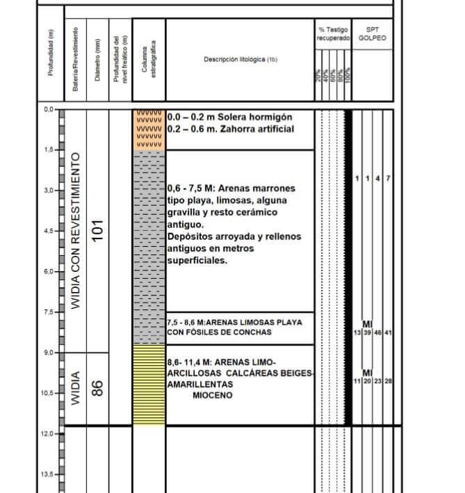 Informe Geotecnico Vivienda Unifamiliar Detallado Geobiental Melilla