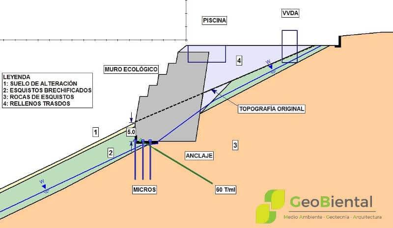 Informe de refuerzo de muros geotecnia geobiental